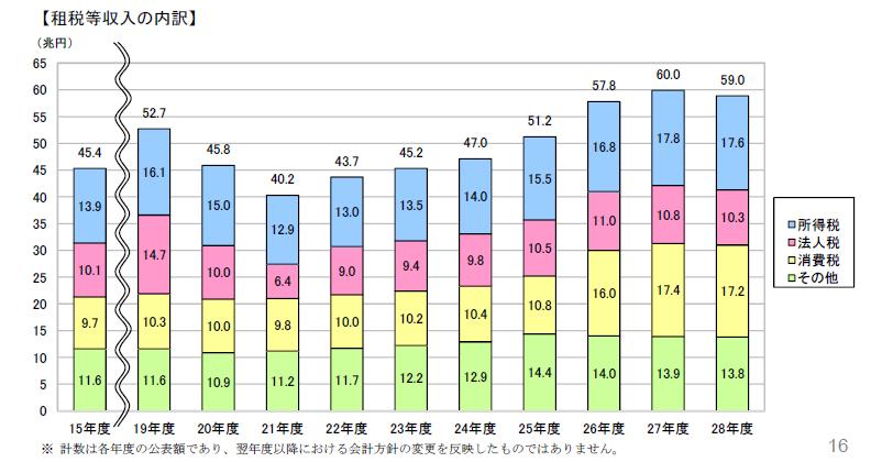 20180131財務省BS租税収入の内訳推移