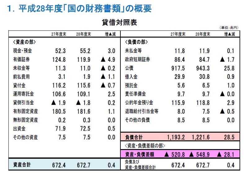 20180131財務省BS対照表