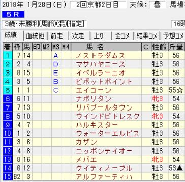 180128京都5R結果