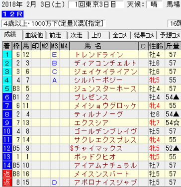 180203東京12R結果