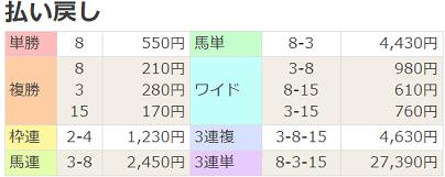 18東京新聞杯払戻