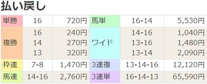 180225中山5R払戻
