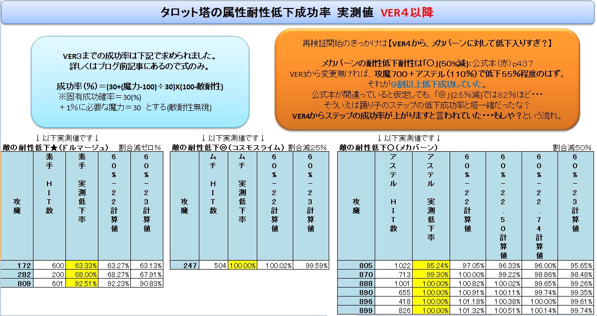 (占い師)タロットによる属性耐性低下時のダメージについて検証 VER4以降