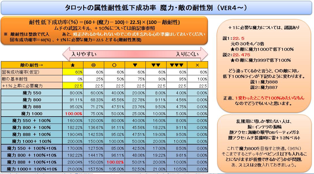 タロットの属性耐性低下成功率 魔力・敵の耐性別(VER4~)