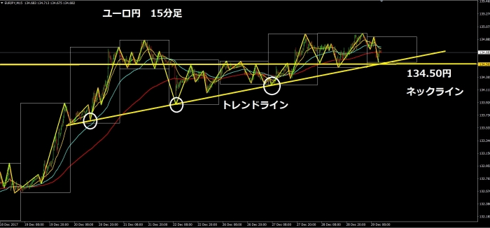 ユーロ円15分足171229