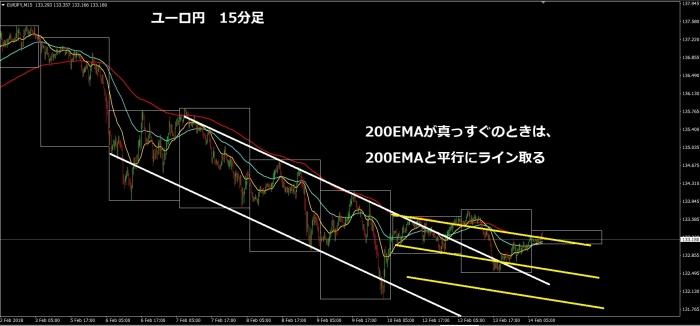 ユーロ円15分足①180214