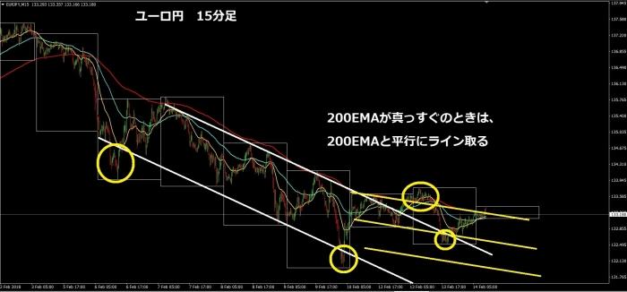 ユーロ円15分足②180214