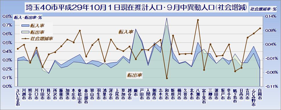 埼玉県40市の平成29年10月1日現在推計人口・社会増減・グラフ