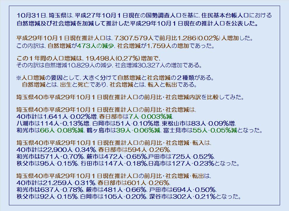 埼玉県40市の平成29年10月1日現在推計人口・社会増減・コメント
