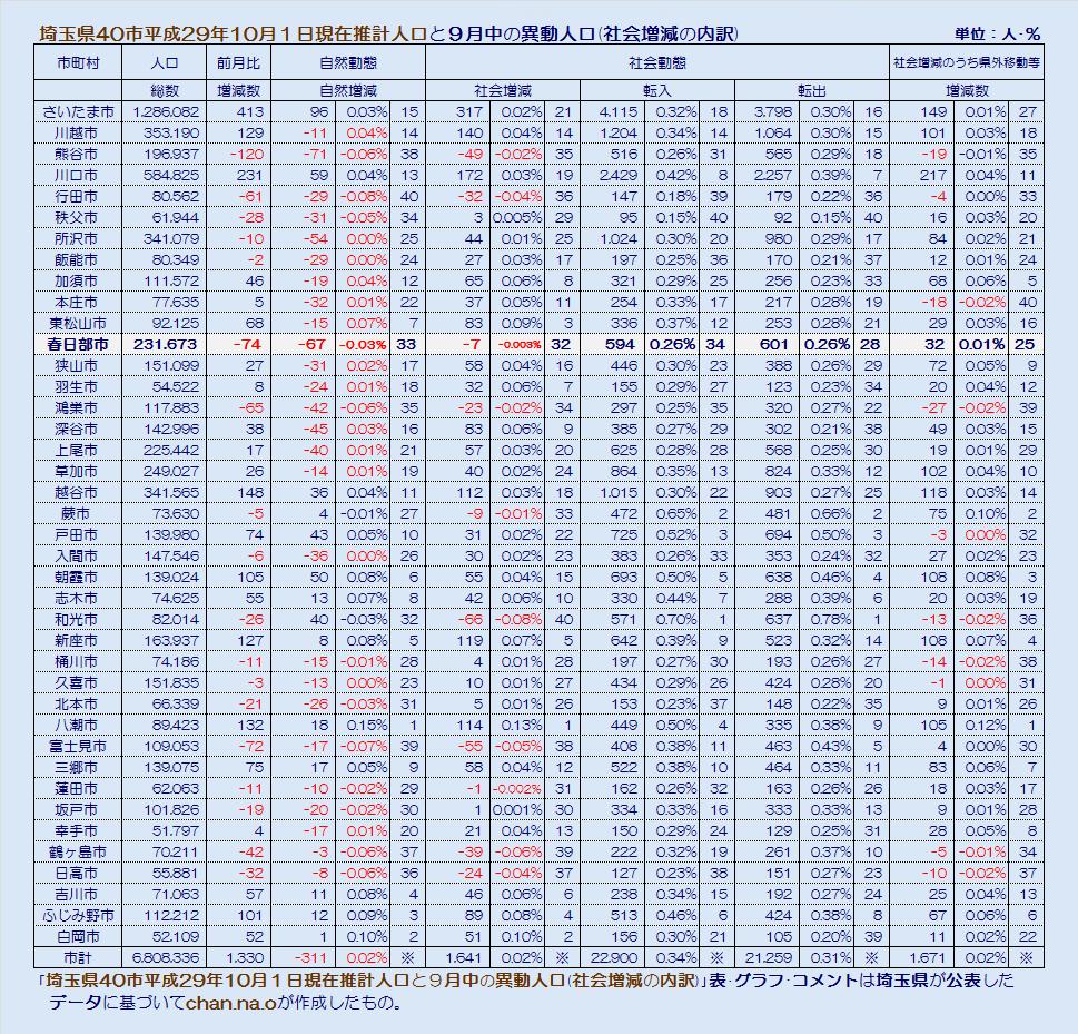 埼玉県40市の平成29年10月1日現在推計人口・社会増減・表