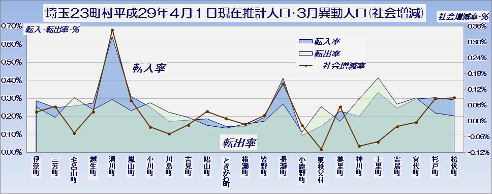 埼玉県23町村の平成29年10月1日現在推計人口・社会増減・グラフ