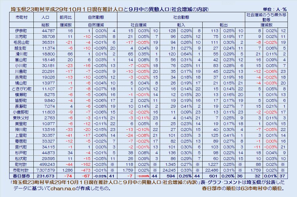 埼玉県23町村の平成29年10月1日現在推計人口・社会増減・表