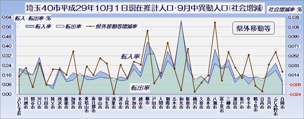 埼玉県40市の平成29年10月1日現在推計人口・社会増減のうち県外異動等・グラフ