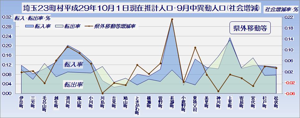 埼玉県23町村の平成29年10月1日現在推計人口・社会増減のうち県外異動等・グラフ