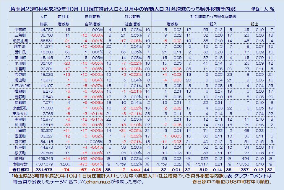 埼玉県23町村の平成29年10月1日現在推計人口・社会増減のうち県外異動等・表