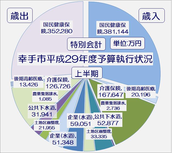 幸手市平成29年度上半期特別会計予算執行状況・グラフ1