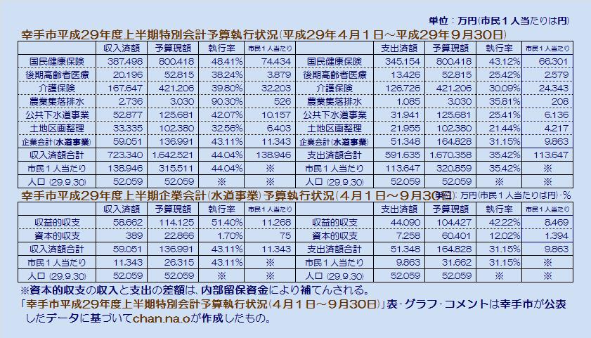 幸手市平成29年度上半期特別会計予算執行状況・表
