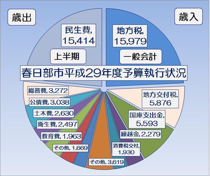 春日部市平成29年度上半期一般会計予算執行状況・グラフ1
