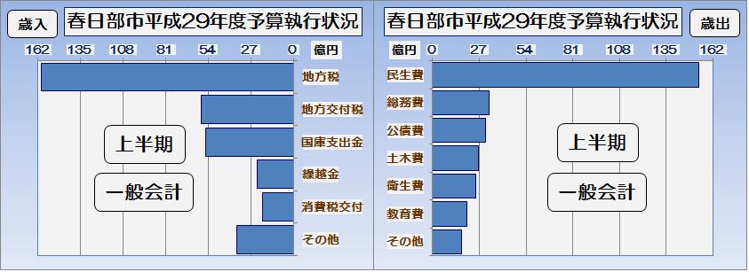 春日部市平成29年度上半期一般会計予算執行状況・グラフ2