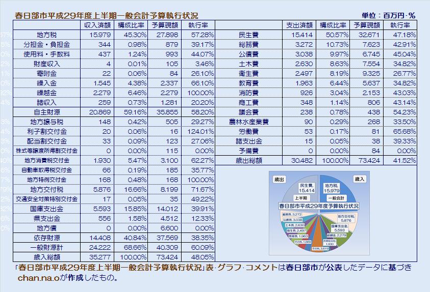 春日部市平成29年度上半期一般会計予算執行状況・表