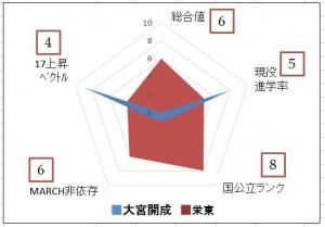2PCT101-45omiyakaisei_sakaehigashi.jpg