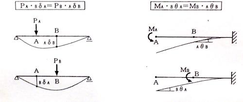 マックスウェル-べっティの相反定理