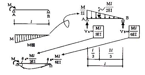 モールの定理