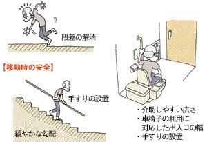高齢者等への配慮に関すること
