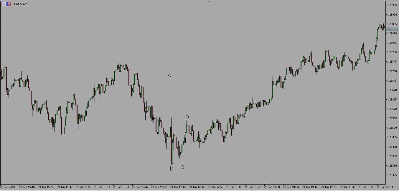 1月29日ユーロドルのチャート解説