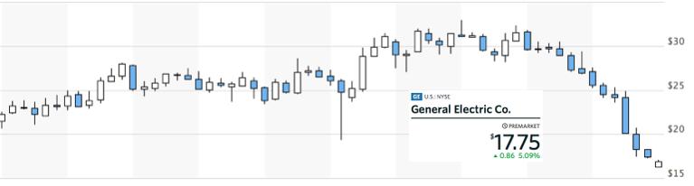 GE株価2018年1月24日