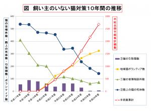 台東区グラフ