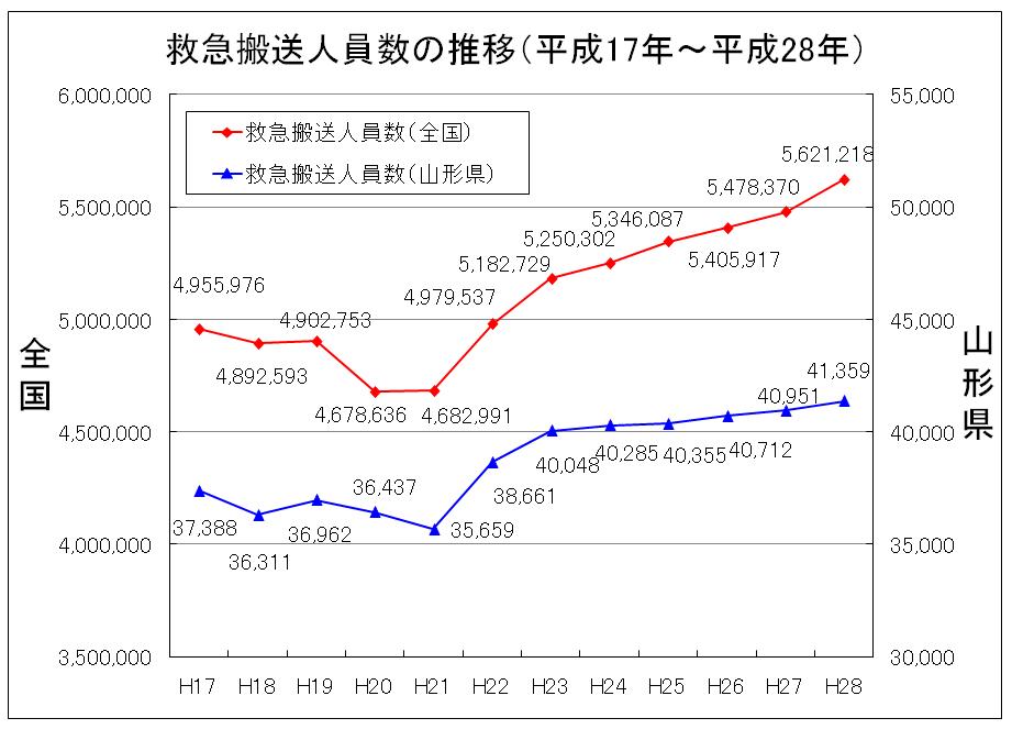 救急搬送人員数の推移 平成28年版