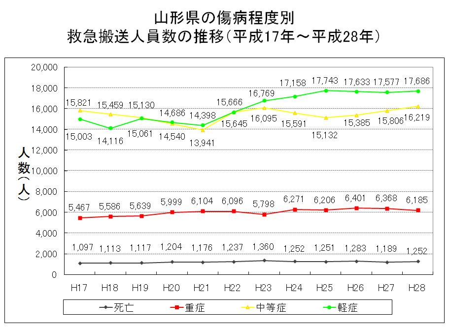 山形県の傷病程度別の救急搬送人員数の推移 平成28年版