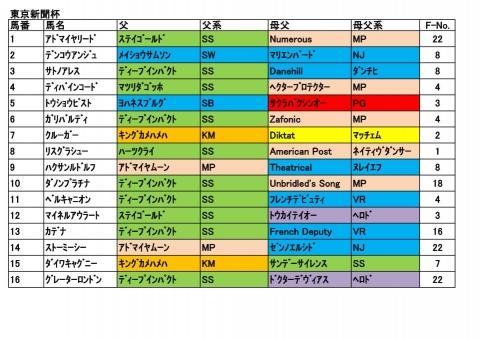 20180204東京新聞杯
