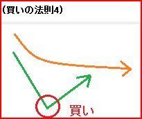 買いの法則 4