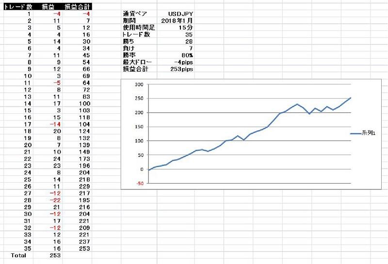 基本セットアップ ドル円 2018年1月 15分足