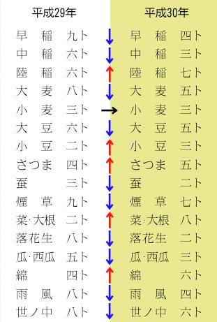 月読神社で配っている「作物予表」に見る吉凶の新旧対照表
