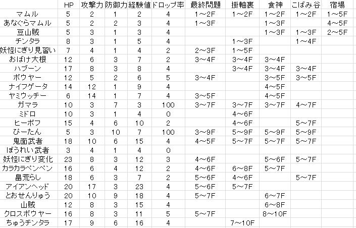DS序盤1