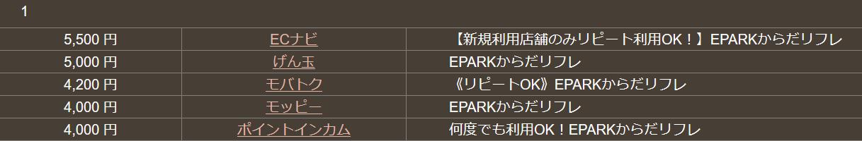 Screenshot-2018-1-28 「EPARKからだリフレ」は、どこのポイントサイトを経由するとお得? - 案件比較検索 どこ得?