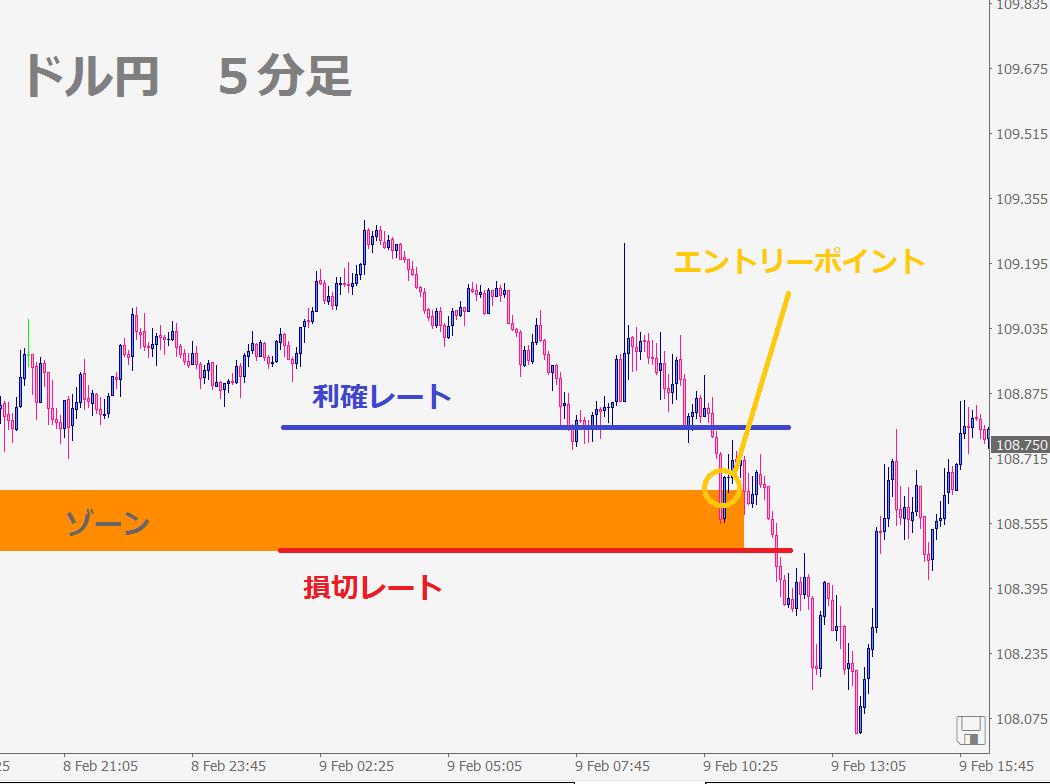 ドル円20180210記事②-min