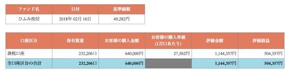 たっちゃんのひふみ投信 運用成績(積立開始64ヶ月目)