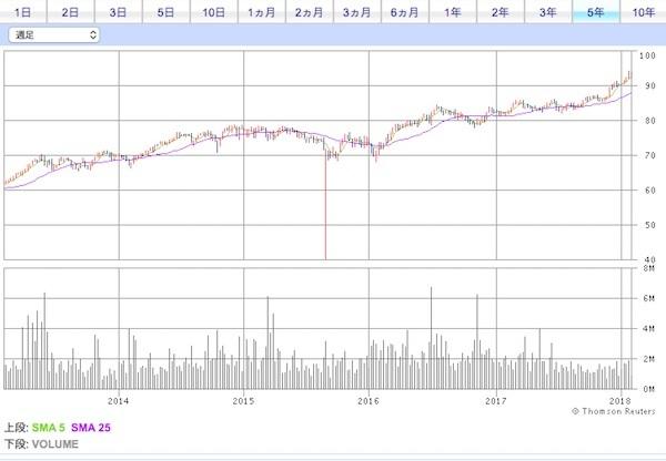 HDV 株価チャート