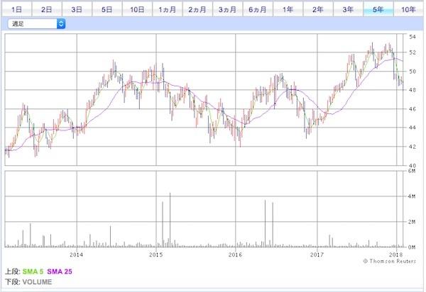 iシェアーズグローバル公益事業ETF 過去5年間の値動き