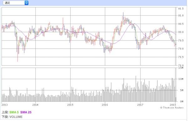 バンガード・米国中期社債ETF 投資口価格の推移
