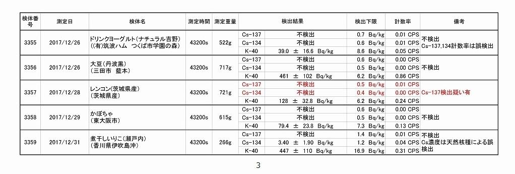 2017年12月測定結果一覧_03