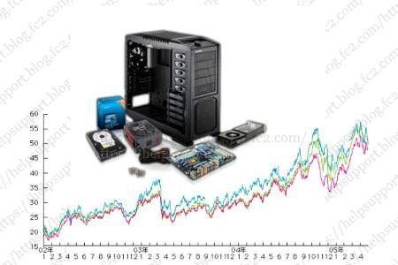 PCパーツの価格変動記録