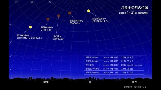 皆既月食中の月の位置