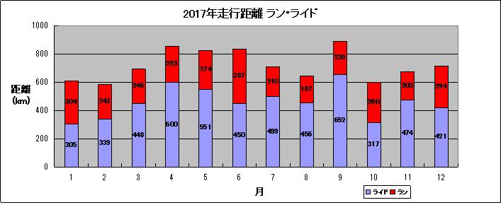 2017年間記録1