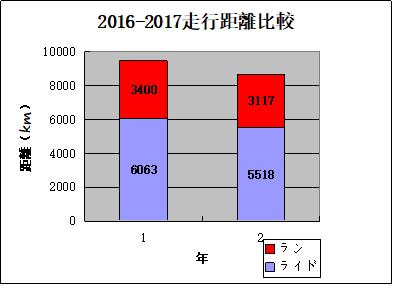 2017年間記録2
