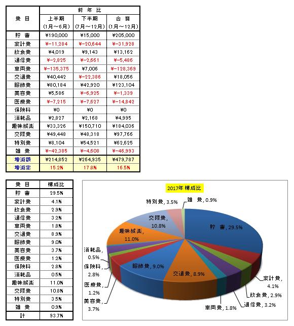 2017年 家計簿